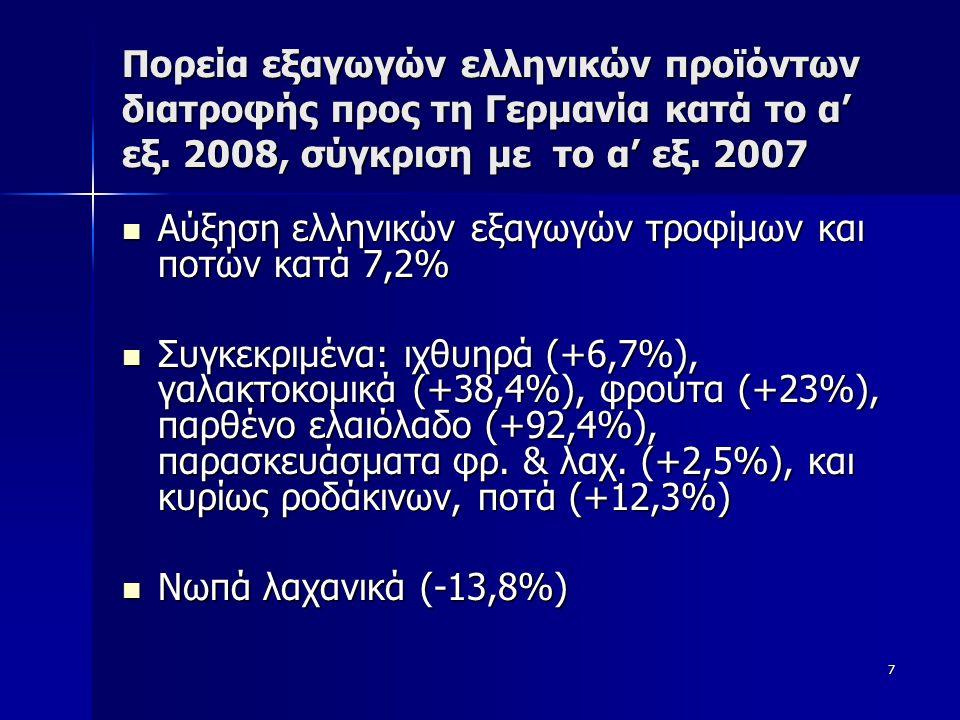 7 Πορεία εξαγωγών ελληνικών προϊόντων διατροφής προς τη Γερμανία κατά το α' εξ. 2008, σύγκριση με το α' εξ. 2007  Αύξηση ελληνικών εξαγωγών τροφίμων