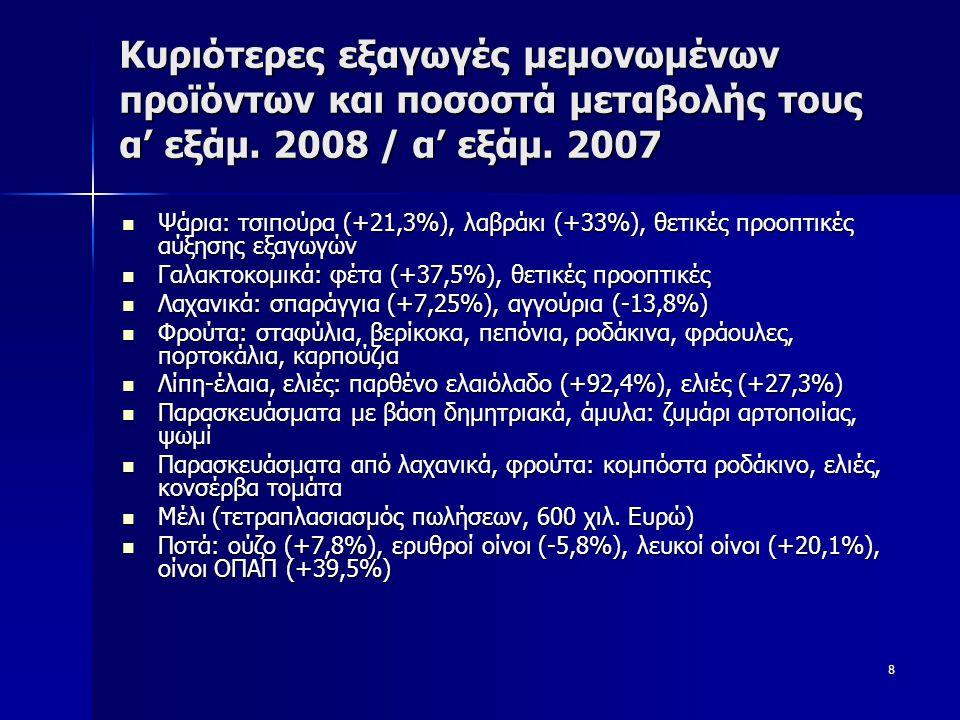 8 Κυριότερες εξαγωγές μεμονωμένων προϊόντων και ποσοστά μεταβολής τους α' εξάμ. 2008 / α' εξάμ. 2007  Ψάρια: τσιπούρα (+21,3%), λαβράκι (+33%), θετικ