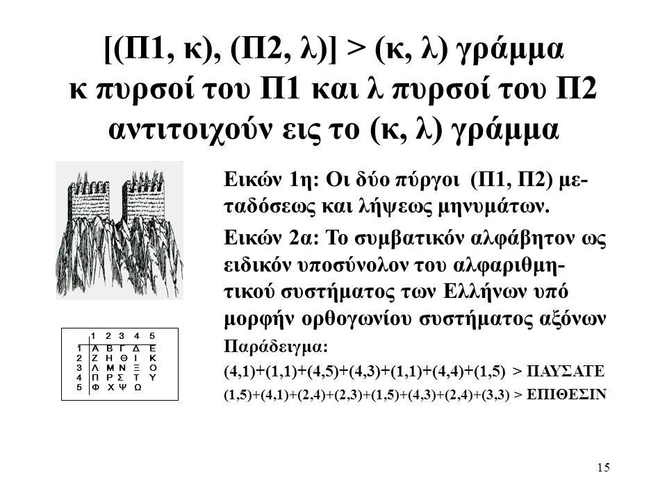 15 [(Π1, κ), (Π2, λ)] > (κ, λ) γράμμα κ πυρσοί του Π1 και λ πυρσοί του Π2 αντιτοιχούν εις το (κ, λ) γράμμα 1 2 3 4 5 1 Α Β Γ Δ Ε 2 Ζ Η Θ Ι Κ 3 Λ Μ Ν Ξ