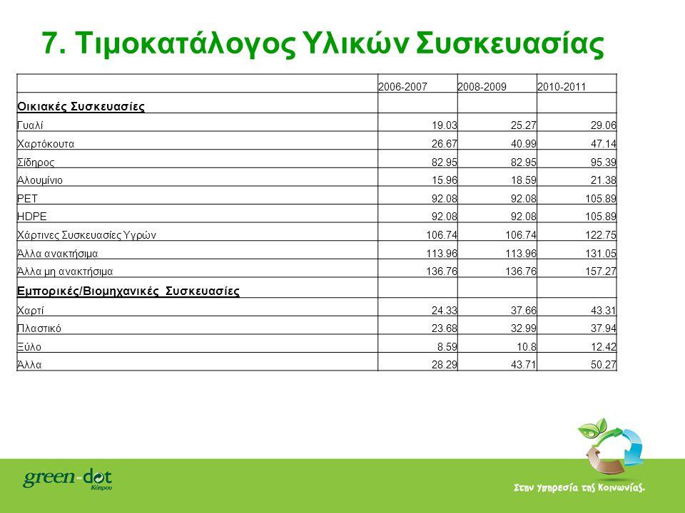 7. Τιμοκατάλογος Υλικών Συσκευασίας 2006-20072008-20092010-2011 Οικιακές Συσκευασίες Γυαλί19.0325.2729.06 Χαρτόκουτα26.6740.9947.14 Σίδηρος82.95 95.39