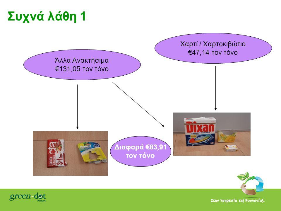 Συχνά λάθη 1 Άλλα Ανακτήσιμα €131,05 τον τόνο Χαρτί / Χαρτοκιβώτιο €47,14 τον τόνο Διαφορά €83,91 τον τόνο