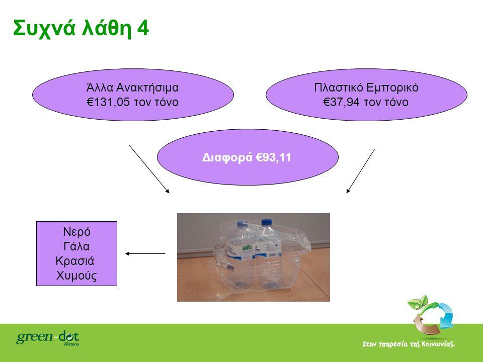 Συχνά λάθη 4 Άλλα Ανακτήσιμα €131,05 τον τόνο Πλαστικό Εμπορικό €37,94 τον τόνο Διαφορά €93,11 Νερό Γάλα Κρασιά Χυμούς