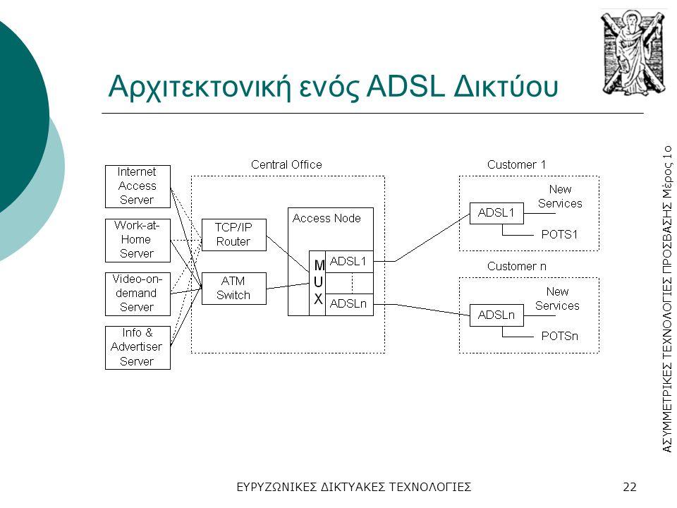 ΑΣΥΜΜΕΤΡΙΚΕΣ ΤΕΧΝΟΛΟΓΙΕΣ ΠΡΟΣΒΑΣΗΣ Μέρος 1ο ΕΥΡΥΖΩΝΙΚΕΣ ΔΙΚΤΥΑΚΕΣ ΤΕΧΝΟΛΟΓΙΕΣ22 Αρχιτεκτονική ενός ADSL Δικτύου