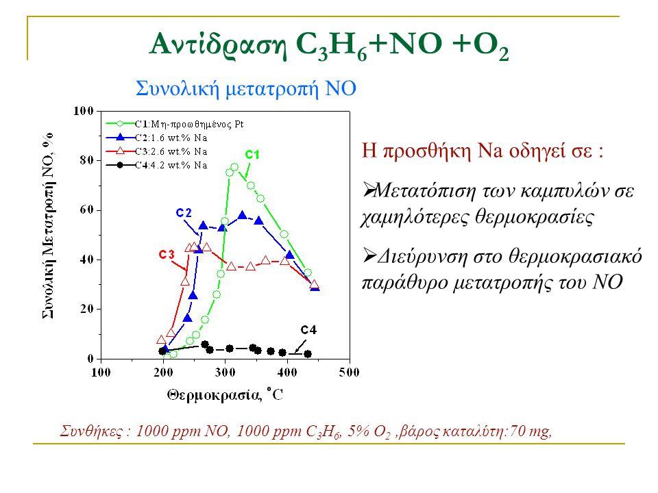 Αντίδραση C 3 H 6 +ΝΟ +Ο 2 Συνολική μετατροπή ΝΟ Συνθήκες : 1000 ppm NO, 1000 ppm C 3 H 6, 5% O 2,βάρος καταλύτη:70 mg, Η προσθήκη Na οδηγεί σε :  Με