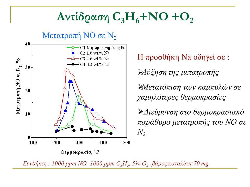 Αντίδραση C 3 H 6 +ΝΟ +Ο 2 Μετατροπή NO σε Ν 2 Συνθήκες : 1000 ppm NO, 1000 ppm C 3 H 6, 5% O 2,βάρος καταλύτη:70 mg, Η προσθήκη Na οδηγεί σε :  Αύξη