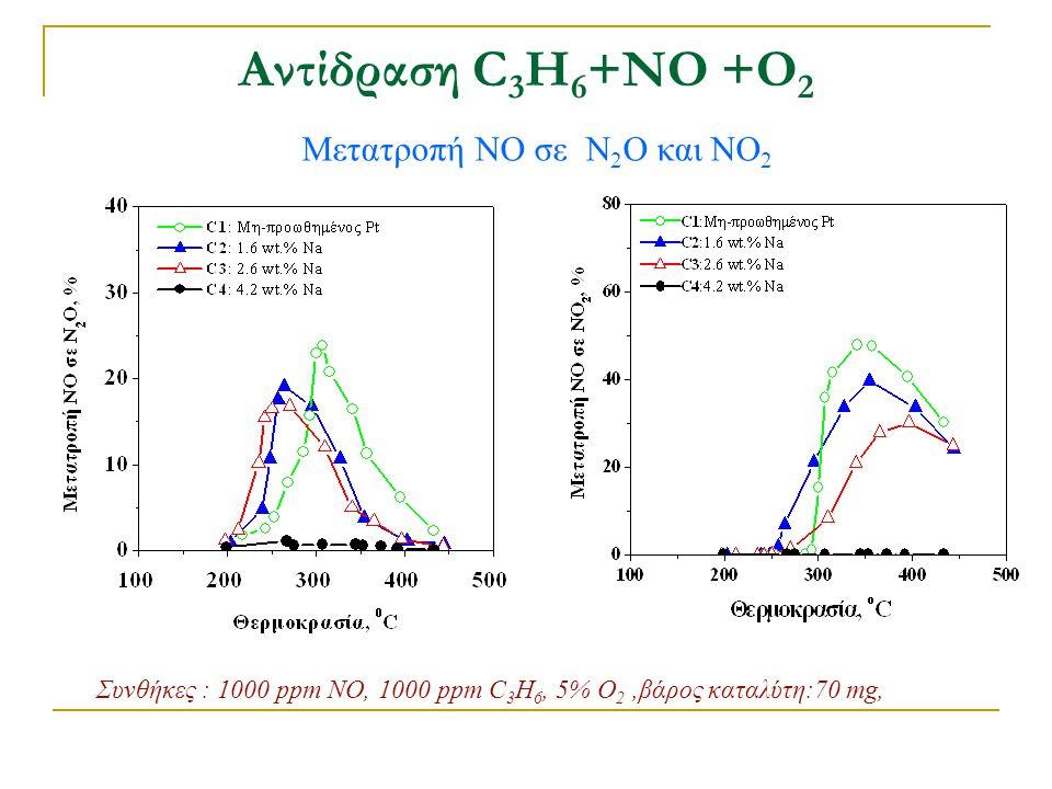 Αντίδραση C 3 H 6 +ΝΟ +Ο 2 Μετατροπή NO σε Ν 2 Ο και ΝΟ 2 Συνθήκες : 1000 ppm NO, 1000 ppm C 3 H 6, 5% O 2,βάρος καταλύτη:70 mg,