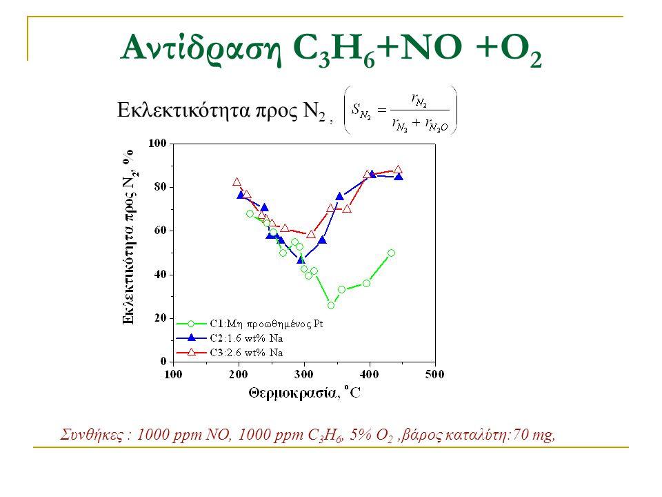 Αντίδραση C 3 H 6 +ΝΟ +Ο 2 Εκλεκτικότητα προς Ν 2, Συνθήκες : 1000 ppm NO, 1000 ppm C 3 H 6, 5% O 2,βάρος καταλύτη:70 mg,