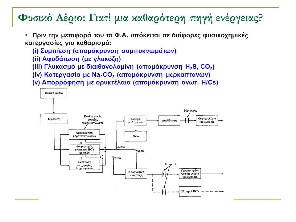 Φυσικό Αέριο: Γιατί μια καθαρότερη πηγή ενέργειας? •Πριν την μεταφορά του το Φ.Α. υπόκειται σε διάφορες φυσικοχημικές κατεργασίες για καθαρισμό: (i) Σ