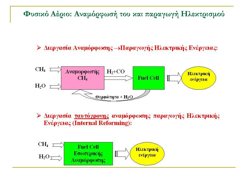 Φυσικό Αέριο: Αναμόρφωσή του και παραγωγή Ηλεκτρισμού