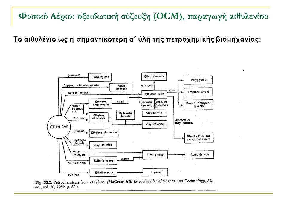 Φυσικό Αέριο: οξειδωτική σύζευξη (OCM), παραγωγή αιθυλενίου Το αιθυλένιο ως η σημαντικότερη α΄ ύλη της πετροχημικής βιομηχανίας: