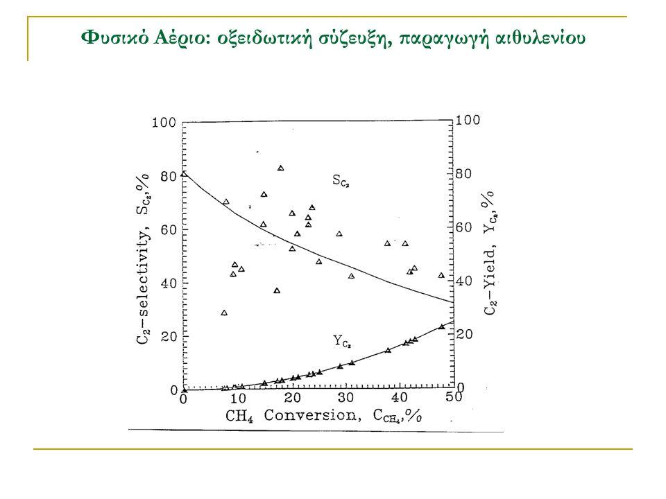 Φυσικό Αέριο: οξειδωτική σύζευξη, παραγωγή αιθυλενίου