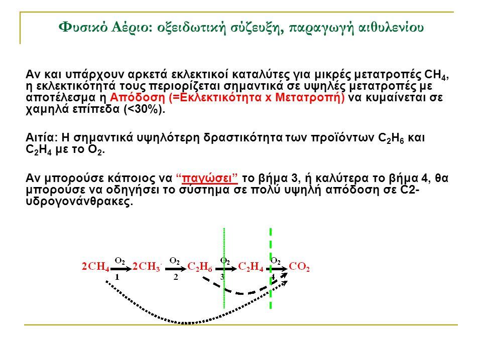 Αν και υπάρχουν αρκετά εκλεκτικοί καταλύτες για μικρές μετατροπές CH 4, η εκλεκτικότητά τους περιορίζεται σημαντικά σε υψηλές μετατροπές με αποτέλεσμα