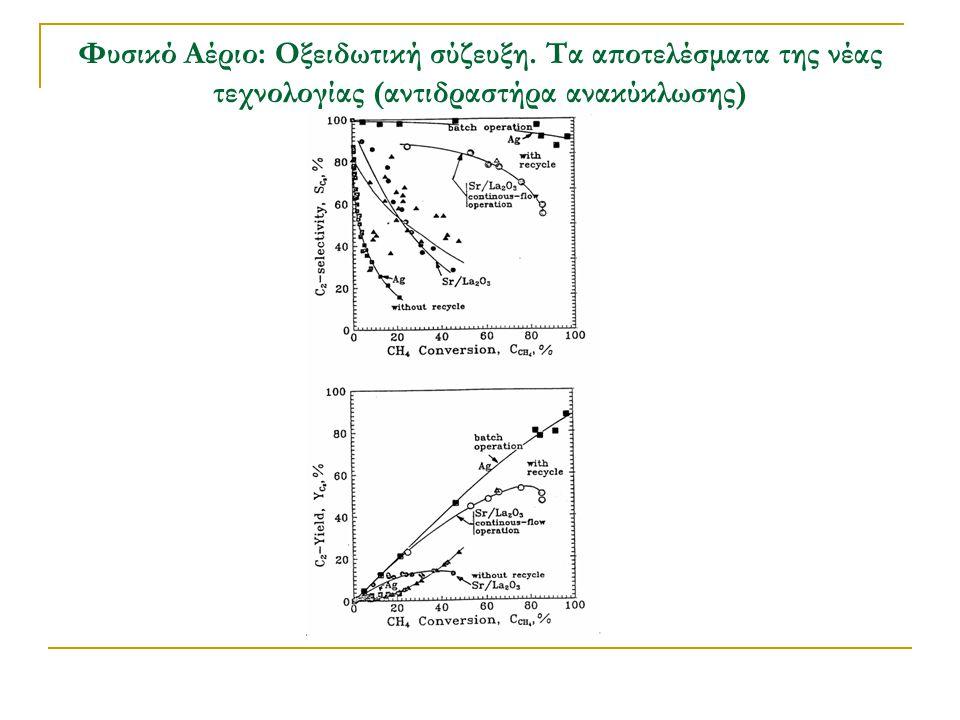 Φυσικό Αέριο: Oξειδωτική σύζευξη. Τα αποτελέσματα της νέας τεχνολογίας (αντιδραστήρα ανακύκλωσης)