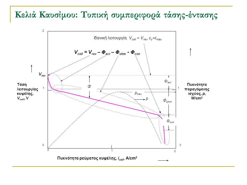 Κελιά Καυσίμου: Τυπική συμπεριφορά τάσης-έντασης Τάση λειτουργίας κυψέλης, V cell, V Πυκνότητα ρεύματος κυψέλης, i cell, A/cm 2 0 0 1 2 1 2 0 1 Πυκνότ