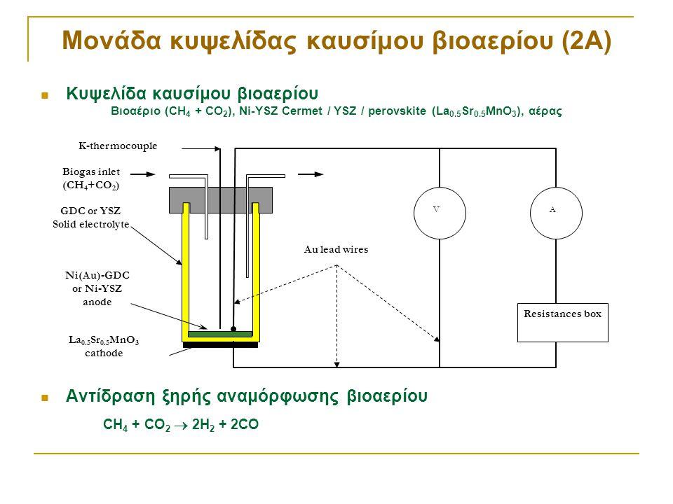 Μονάδα κυψελίδας καυσίμου βιοαερίου (2Α)  Κυψελίδα καυσίμου βιοαερίου Βιοαέριο (CH 4 + CO 2 ), Ni-YSZ Cermet / YSZ / perovskite (La 0.5 Sr 0.5 MnO 3