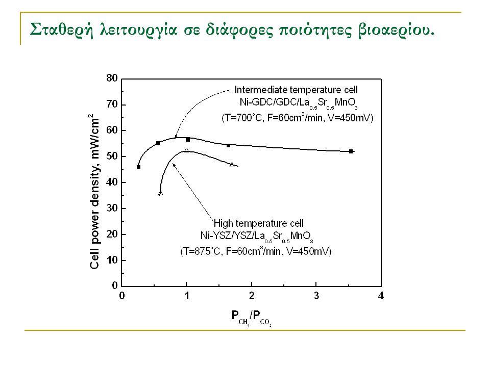 Σταθερή λειτουργία σε διάφορες ποιότητες βιοαερίου.
