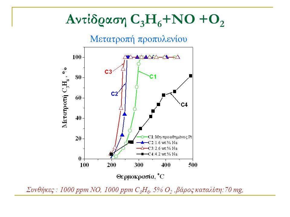 Αντίδραση C 3 H 6 +ΝΟ +Ο 2 Συνολική μετατροπή ΝΟ Συνθήκες : 1000 ppm NO, 1000 ppm C 3 H 6, 5% O 2,βάρος καταλύτη:70 mg, Η προσθήκη Na οδηγεί σε :  Μετατόπιση των καμπυλών σε χαμηλότερες θερμοκρασίες  Διεύρυνση στο θερμοκρασιακό παράθυρο μετατροπής του ΝΟ