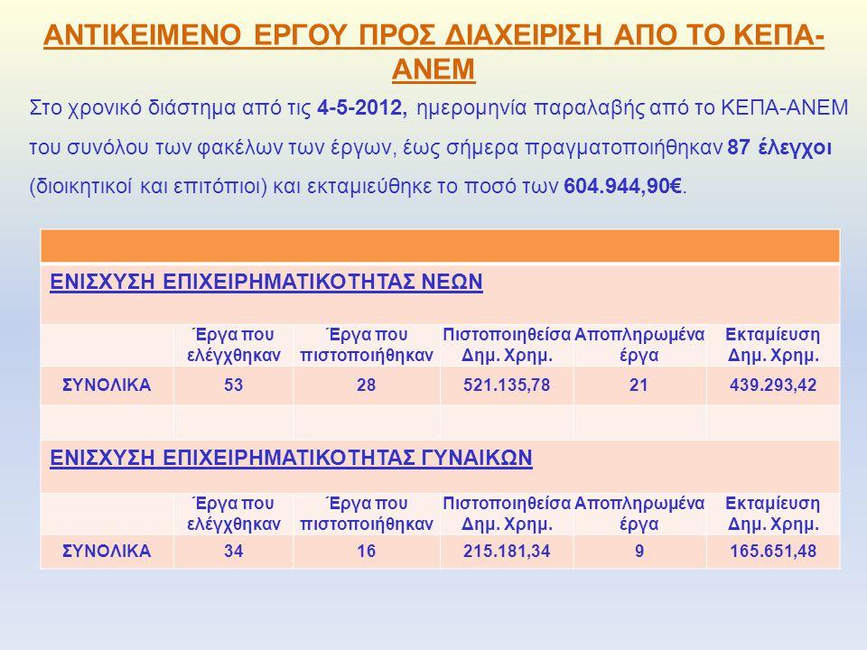 ΑΝΤΙΚΕΙΜΕΝΟ ΕΡΓΟΥ ΠΡΟΣ ΔΙΑΧΕΙΡΙΣΗ ΑΠΟ ΤΟ ΚΕΠΑ- ΑΝΕΜ Στο χρονικό διάστημα από τις 4-5-2012, ημερομηνία παραλαβής από το ΚΕΠΑ-ΑΝΕΜ του συνόλου των φακέλων των έργων, έως σήμερα πραγματοποιήθηκαν 87 έλεγχοι (διοικητικοί και επιτόπιοι) και εκταμιεύθηκε το ποσό των 604.944,90€.