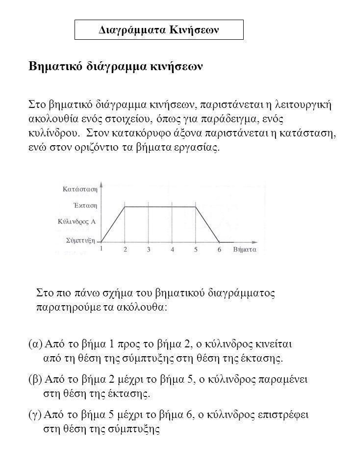 Διαγράμματα Κινήσεων Βηματικό διάγραμμα κινήσεων Στο βηματικό διάγραμμα κινήσεων, παριστάνεται η λειτουργική ακολουθία ενός στοιχείου, όπως για παράδε