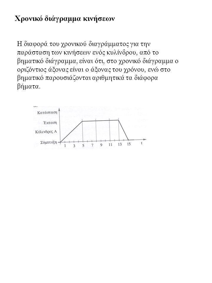 Χρονικό διάγραμμα κινήσεων Η διαφορά του χρονικού διαγράμματος για την παράσταση των κινήσεων ενός κυλίνδρου, από το βηματικό διάγραμμα, είναι ότι, στ