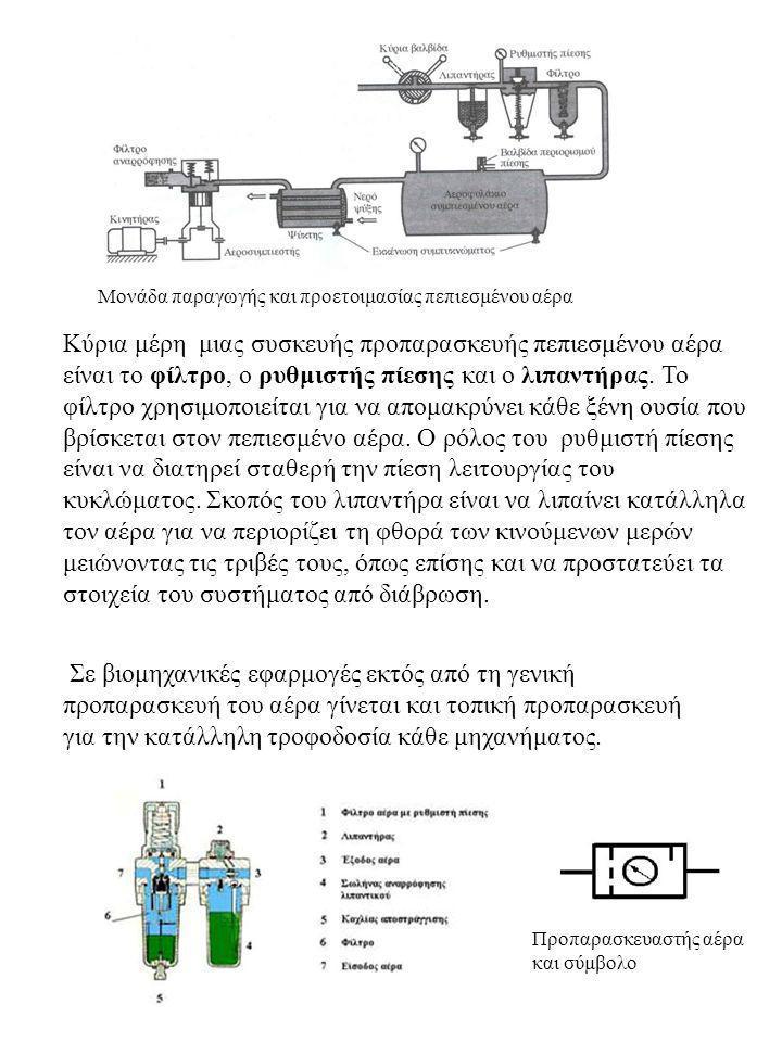 Κύρια μέρη μιας συσκευής προπαρασκευής πεπιεσμένου αέρα είναι το φίλτρο, ο ρυθμιστής πίεσης και ο λιπαντήρας. Το φίλτρο χρησιμοποιείται για να απομακρ