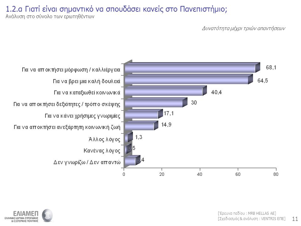 11 [Σχεδιασμός & ανάλυση : VENTRIS ΕΠΕ] [Έρευνα πεδίου : MRB HELLAS AE] 1.2.α Γιατί είναι σημαντικό να σπουδάσει κανείς στο Πανεπιστήμιο; Ανάλυση στο σύνολο των ερωτηθέντων Δυνατότητα μέχρι τριών απαντήσεων