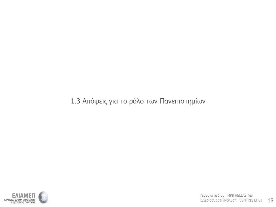 18 [Σχεδιασμός & ανάλυση : VENTRIS ΕΠΕ] [Έρευνα πεδίου : MRB HELLAS AE] 1.3 Απόψεις για το ρόλο των Πανεπιστημίων