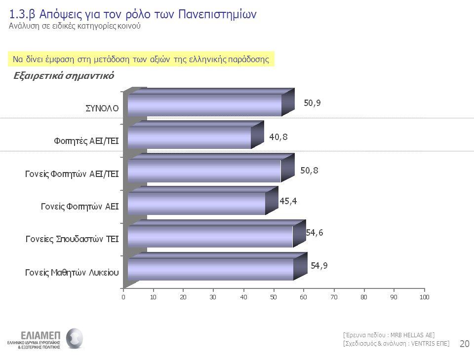 20 [Σχεδιασμός & ανάλυση : VENTRIS ΕΠΕ] [Έρευνα πεδίου : MRB HELLAS AE] Να δίνει έμφαση στη μετάδοση των αξιών της ελληνικής παράδοσης 1.3.β Απόψεις για τον ρόλο των Πανεπιστημίων Ανάλυση σε ειδικές κατηγορίες κοινού Εξαιρετικά σημαντικό
