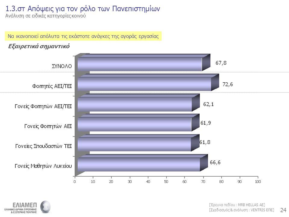 24 [Σχεδιασμός & ανάλυση : VENTRIS ΕΠΕ] [Έρευνα πεδίου : MRB HELLAS AE] Να ικανοποιεί απόλυτα τις εκάστοτε ανάγκες της αγοράς εργασίας 1.3.στ Απόψεις για τον ρόλο των Πανεπιστημίων Ανάλυση σε ειδικές κατηγορίες κοινού Εξαιρετικά σημαντικό