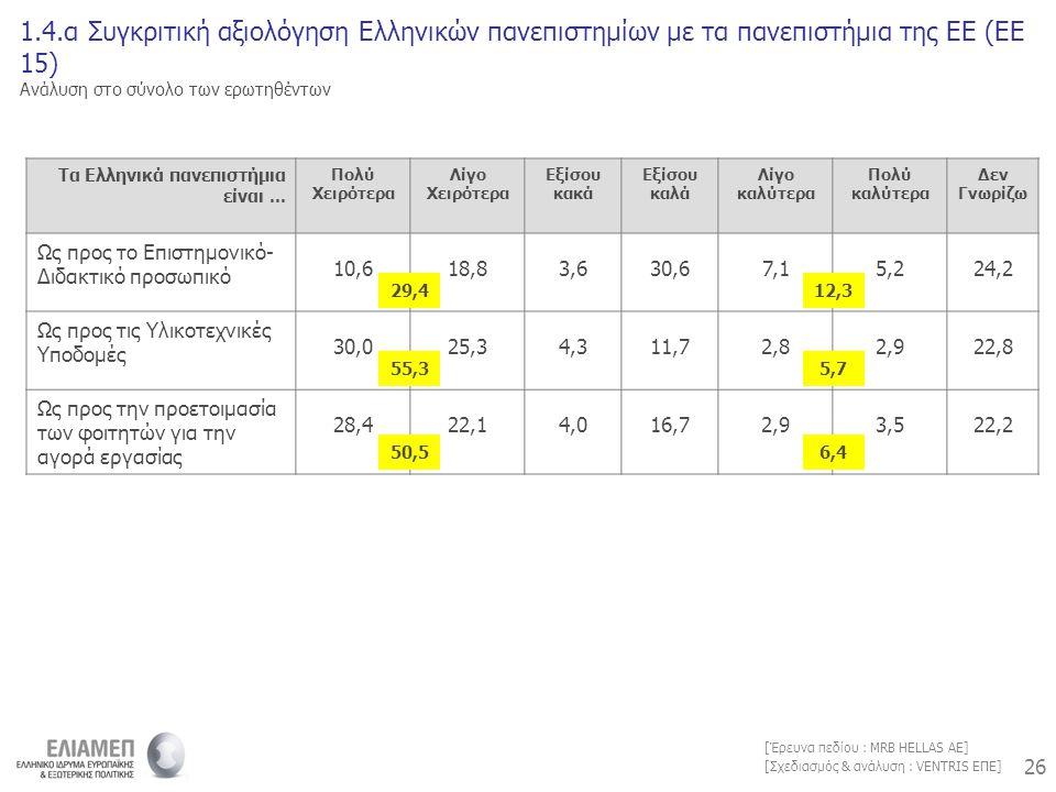 26 [Σχεδιασμός & ανάλυση : VENTRIS ΕΠΕ] [Έρευνα πεδίου : MRB HELLAS AE] 1.4.α Συγκριτική αξιολόγηση Ελληνικών πανεπιστημίων με τα πανεπιστήμια της ΕΕ (ΕΕ 15) Ανάλυση στο σύνολο των ερωτηθέντων Τα Ελληνικά πανεπιστήμια είναι...