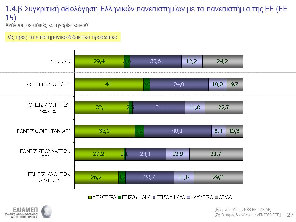 27 [Σχεδιασμός & ανάλυση : VENTRIS ΕΠΕ] [Έρευνα πεδίου : MRB HELLAS AE] 1.4.β Συγκριτική αξιολόγηση Ελληνικών πανεπιστημίων με τα πανεπιστήμια της ΕΕ (ΕΕ 15) Ανάλυση σε ειδικές κατηγορίες κοινού Ως προς το επιστημονικό-διδακτικό προσωπικό