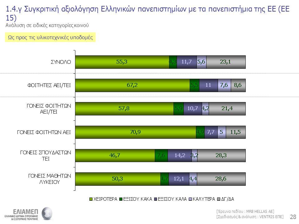 28 [Σχεδιασμός & ανάλυση : VENTRIS ΕΠΕ] [Έρευνα πεδίου : MRB HELLAS AE] 1.4.γ Συγκριτική αξιολόγηση Ελληνικών πανεπιστημίων με τα πανεπιστήμια της ΕΕ (ΕΕ 15) Ανάλυση σε ειδικές κατηγορίες κοινού Ως προς τις υλικοτεχνικές υποδομές