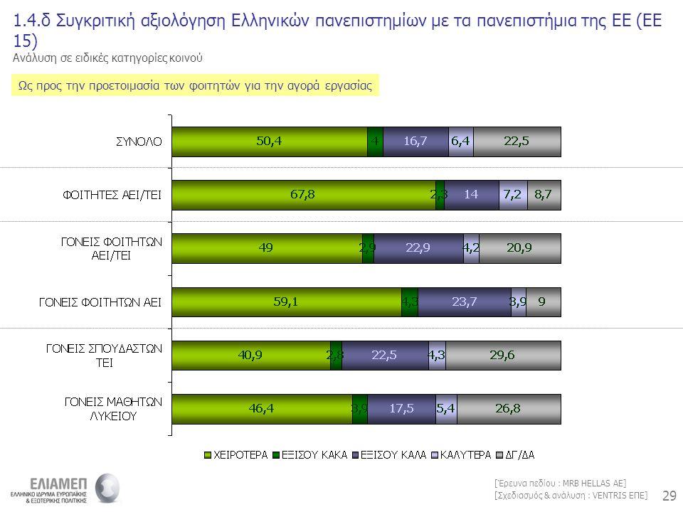 29 [Σχεδιασμός & ανάλυση : VENTRIS ΕΠΕ] [Έρευνα πεδίου : MRB HELLAS AE] 1.4.δ Συγκριτική αξιολόγηση Ελληνικών πανεπιστημίων με τα πανεπιστήμια της ΕΕ (ΕΕ 15) Ανάλυση σε ειδικές κατηγορίες κοινού Ως προς την προετοιμασία των φοιτητών για την αγορά εργασίας