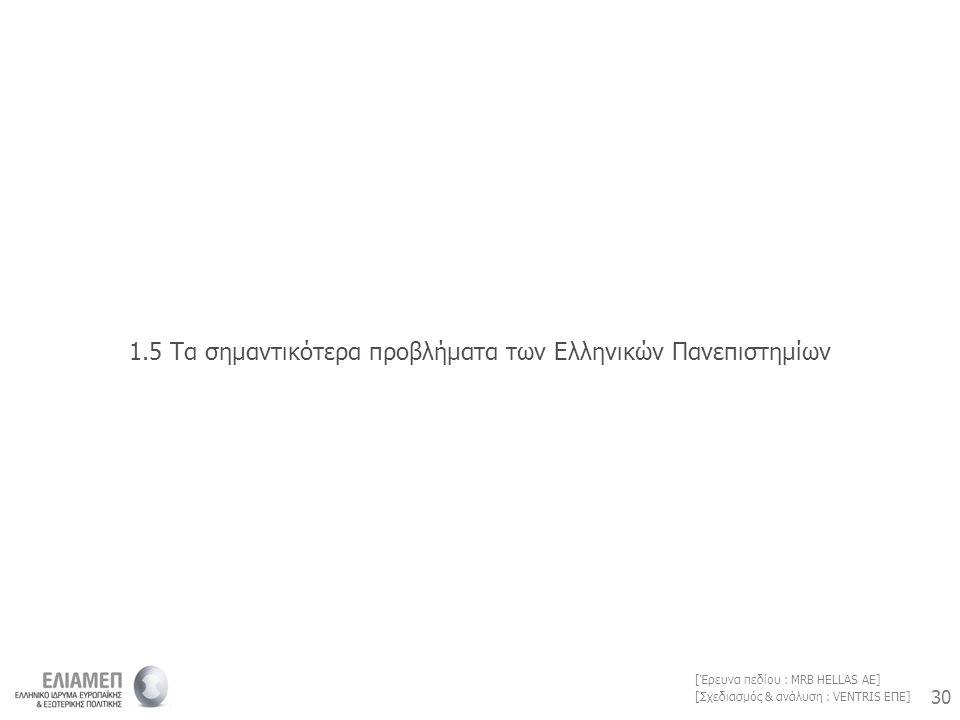 30 [Σχεδιασμός & ανάλυση : VENTRIS ΕΠΕ] [Έρευνα πεδίου : MRB HELLAS AE] 1.5 Τα σημαντικότερα προβλήματα των Ελληνικών Πανεπιστημίων