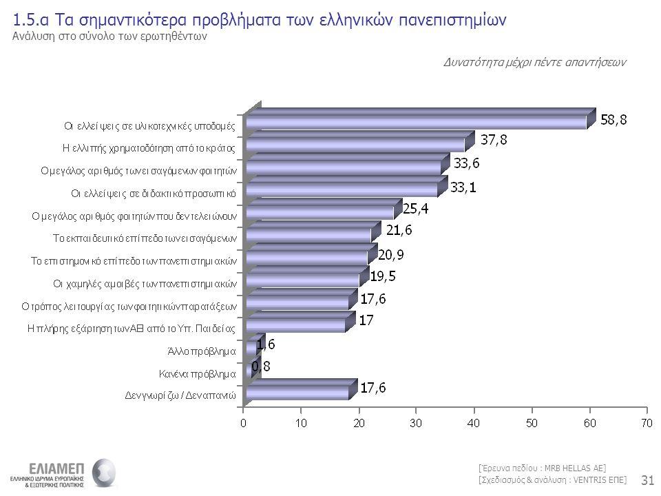 31 [Σχεδιασμός & ανάλυση : VENTRIS ΕΠΕ] [Έρευνα πεδίου : MRB HELLAS AE] 1.5.α Τα σημαντικότερα προβλήματα των ελληνικών πανεπιστημίων Ανάλυση στο σύνολο των ερωτηθέντων Δυνατότητα μέχρι πέντε απαντήσεων
