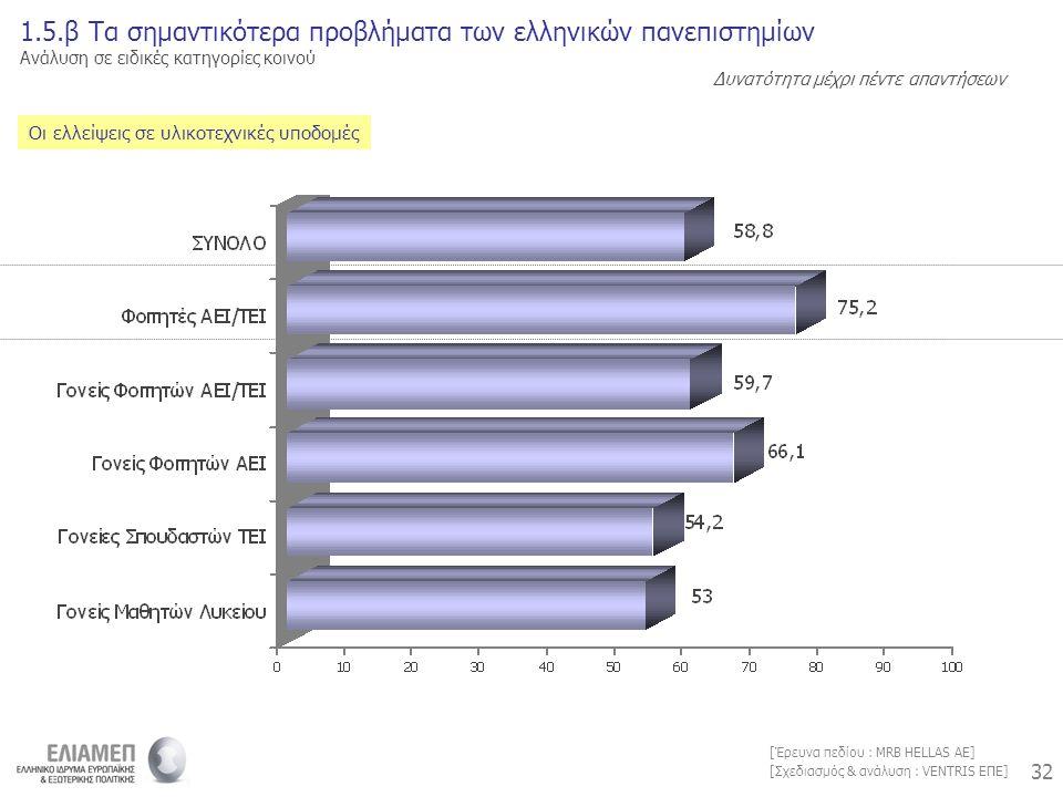 32 [Σχεδιασμός & ανάλυση : VENTRIS ΕΠΕ] [Έρευνα πεδίου : MRB HELLAS AE] Οι ελλείψεις σε υλικοτεχνικές υποδομές 1.5.β Τα σημαντικότερα προβλήματα των ελληνικών πανεπιστημίων Ανάλυση σε ειδικές κατηγορίες κοινού Δυνατότητα μέχρι πέντε απαντήσεων