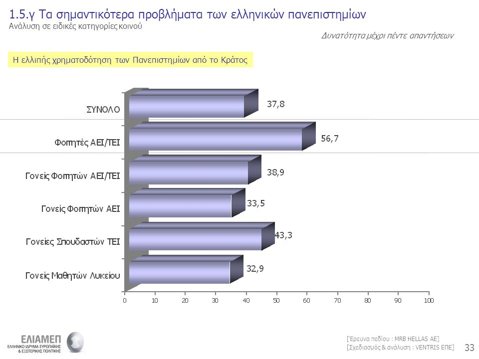 33 [Σχεδιασμός & ανάλυση : VENTRIS ΕΠΕ] [Έρευνα πεδίου : MRB HELLAS AE] Η ελλιπής χρηματοδότηση των Πανεπιστημίων από το Κράτος 1.5.γ Τα σημαντικότερα προβλήματα των ελληνικών πανεπιστημίων Ανάλυση σε ειδικές κατηγορίες κοινού Δυνατότητα μέχρι πέντε απαντήσεων