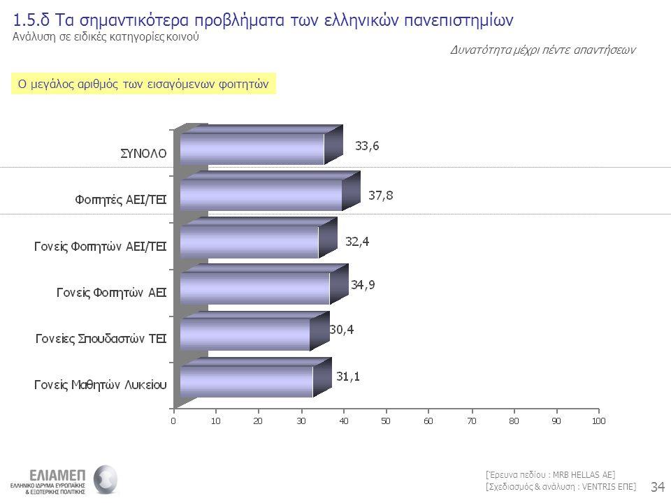 34 [Σχεδιασμός & ανάλυση : VENTRIS ΕΠΕ] [Έρευνα πεδίου : MRB HELLAS AE] Ο μεγάλος αριθμός των εισαγόμενων φοιτητών 1.5.δ Τα σημαντικότερα προβλήματα των ελληνικών πανεπιστημίων Ανάλυση σε ειδικές κατηγορίες κοινού Δυνατότητα μέχρι πέντε απαντήσεων