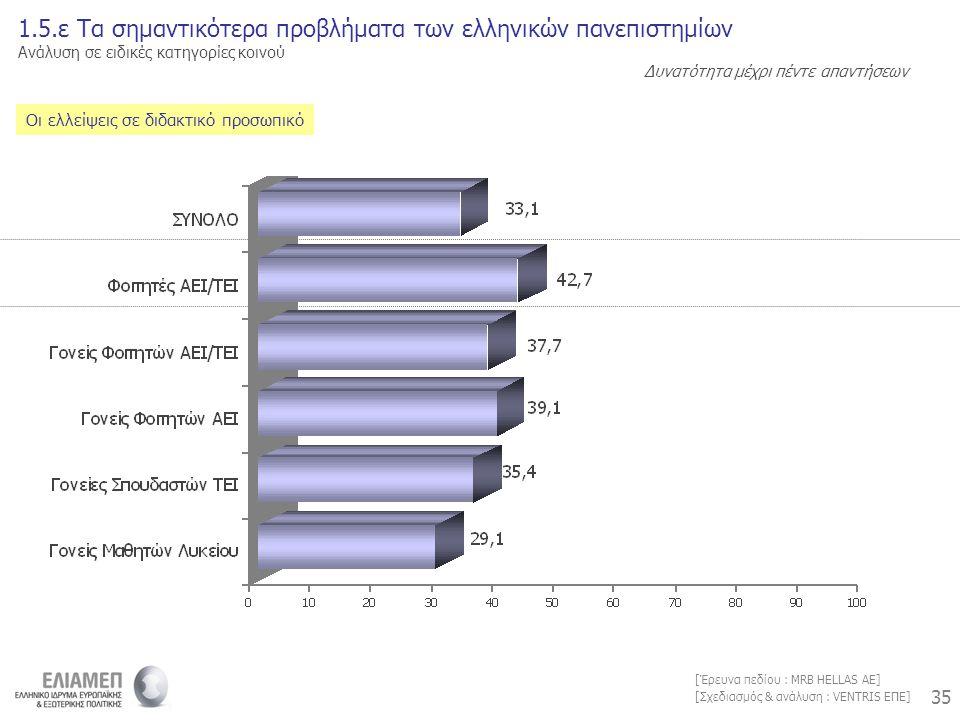 35 [Σχεδιασμός & ανάλυση : VENTRIS ΕΠΕ] [Έρευνα πεδίου : MRB HELLAS AE] Οι ελλείψεις σε διδακτικό προσωπικό 1.5.ε Τα σημαντικότερα προβλήματα των ελληνικών πανεπιστημίων Ανάλυση σε ειδικές κατηγορίες κοινού Δυνατότητα μέχρι πέντε απαντήσεων
