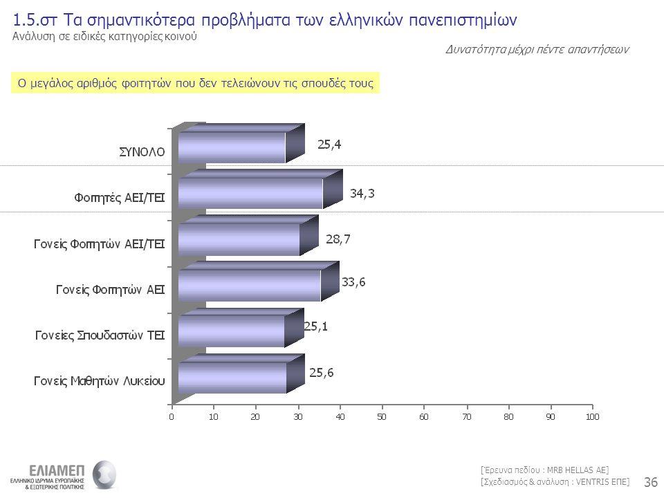 36 [Σχεδιασμός & ανάλυση : VENTRIS ΕΠΕ] [Έρευνα πεδίου : MRB HELLAS AE] Ο μεγάλος αριθμός φοιτητών που δεν τελειώνουν τις σπουδές τους 1.5.στ Τα σημαντικότερα προβλήματα των ελληνικών πανεπιστημίων Ανάλυση σε ειδικές κατηγορίες κοινού Δυνατότητα μέχρι πέντε απαντήσεων