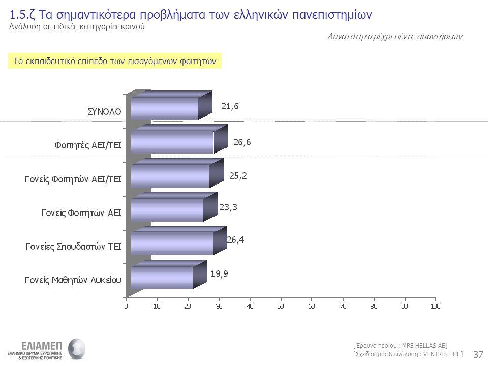 37 [Σχεδιασμός & ανάλυση : VENTRIS ΕΠΕ] [Έρευνα πεδίου : MRB HELLAS AE] Το εκπαιδευτικό επίπεδο των εισαγόμενων φοιτητών 1.5.ζ Τα σημαντικότερα προβλήματα των ελληνικών πανεπιστημίων Ανάλυση σε ειδικές κατηγορίες κοινού Δυνατότητα μέχρι πέντε απαντήσεων