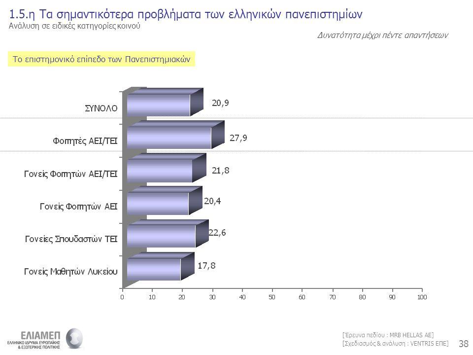 38 [Σχεδιασμός & ανάλυση : VENTRIS ΕΠΕ] [Έρευνα πεδίου : MRB HELLAS AE] Το επιστημονικό επίπεδο των Πανεπιστημιακών 1.5.η Τα σημαντικότερα προβλήματα των ελληνικών πανεπιστημίων Ανάλυση σε ειδικές κατηγορίες κοινού Δυνατότητα μέχρι πέντε απαντήσεων
