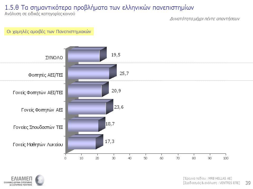 39 [Σχεδιασμός & ανάλυση : VENTRIS ΕΠΕ] [Έρευνα πεδίου : MRB HELLAS AE] Οι χαμηλές αμοιβές των Πανεπιστημιακών 1.5.θ Τα σημαντικότερα προβλήματα των ελληνικών πανεπιστημίων Ανάλυση σε ειδικές κατηγορίες κοινού Δυνατότητα μέχρι πέντε απαντήσεων