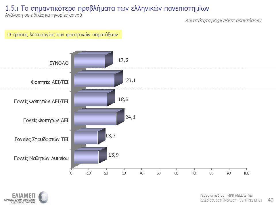 40 [Σχεδιασμός & ανάλυση : VENTRIS ΕΠΕ] [Έρευνα πεδίου : MRB HELLAS AE] Ο τρόπος λειτουργίας των φοιτητικών παρατάξεων 1.5.ι Τα σημαντικότερα προβλήματα των ελληνικών πανεπιστημίων Ανάλυση σε ειδικές κατηγορίες κοινού Δυνατότητα μέχρι πέντε απαντήσεων