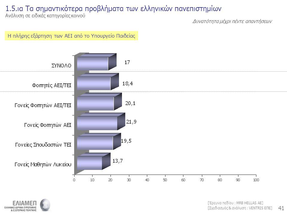 41 [Σχεδιασμός & ανάλυση : VENTRIS ΕΠΕ] [Έρευνα πεδίου : MRB HELLAS AE] Η πλήρης εξάρτηση των ΑΕΙ από το Υπουργείο Παιδείας 1.5.ια Τα σημαντικότερα προβλήματα των ελληνικών πανεπιστημίων Ανάλυση σε ειδικές κατηγορίες κοινού Δυνατότητα μέχρι πέντε απαντήσεων