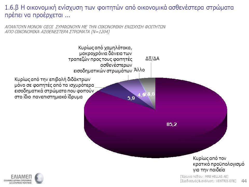44 [Σχεδιασμός & ανάλυση : VENTRIS ΕΠΕ] [Έρευνα πεδίου : MRB HELLAS AE] 1.6.β Η οικονομική ενίσχυση των φοιτητών από οικονομικά ασθενέστερα στρώματα πρέπει να προέρχεται...