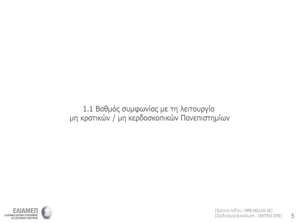 5 5 [Σχεδιασμός & ανάλυση : VENTRIS ΕΠΕ] [Έρευνα πεδίου : MRB HELLAS AE] 1.1 Βαθμός συμφωνίας με τη λειτουργία μη κρατικών / μη κερδοσκοπικών Πανεπιστημίων