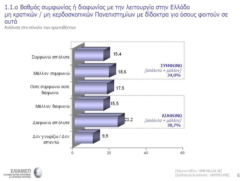 6 6 [Σχεδιασμός & ανάλυση : VENTRIS ΕΠΕ] [Έρευνα πεδίου : MRB HELLAS AE] 1.1.α Βαθμός συμφωνίας ή διαφωνίας με την λειτουργία στην Ελλάδα μη κρατικών / μη κερδοσκοπικών Πανεπιστημίων με δίδακτρα για όσους φοιτούν σε αυτά Ανάλυση στο σύνολο των ερωτηθέντων ΣΥΜΦΩΝΩ [απόλυτα + μάλλον] 34,0% ΔΙΑΦΩΝΩ [απόλυτα + μάλλον] 38,7%