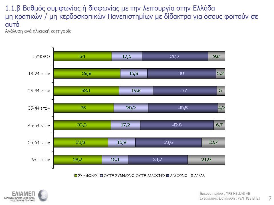 7 7 [Σχεδιασμός & ανάλυση : VENTRIS ΕΠΕ] [Έρευνα πεδίου : MRB HELLAS AE] 1.1.β Βαθμός συμφωνίας ή διαφωνίας με την λειτουργία στην Ελλάδα μη κρατικών / μη κερδοσκοπικών Πανεπιστημίων με δίδακτρα για όσους φοιτούν σε αυτά Ανάλυση ανά ηλικιακή κατηγορία