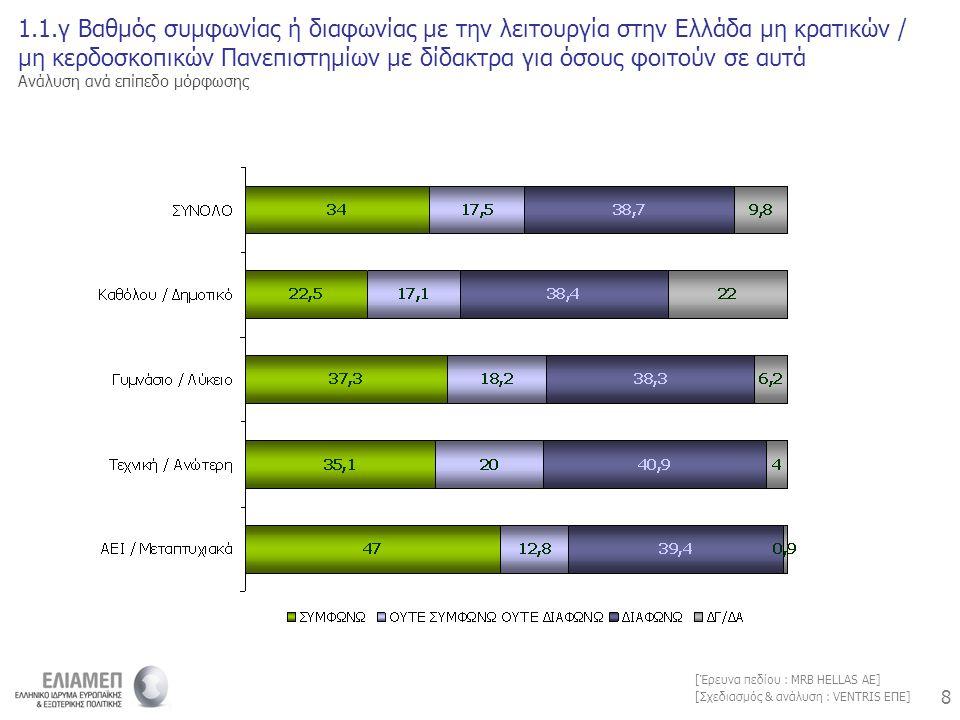 8 8 [Σχεδιασμός & ανάλυση : VENTRIS ΕΠΕ] [Έρευνα πεδίου : MRB HELLAS AE] 1.1.γ Βαθμός συμφωνίας ή διαφωνίας με την λειτουργία στην Ελλάδα μη κρατικών / μη κερδοσκοπικών Πανεπιστημίων με δίδακτρα για όσους φοιτούν σε αυτά Ανάλυση ανά επίπεδο μόρφωσης